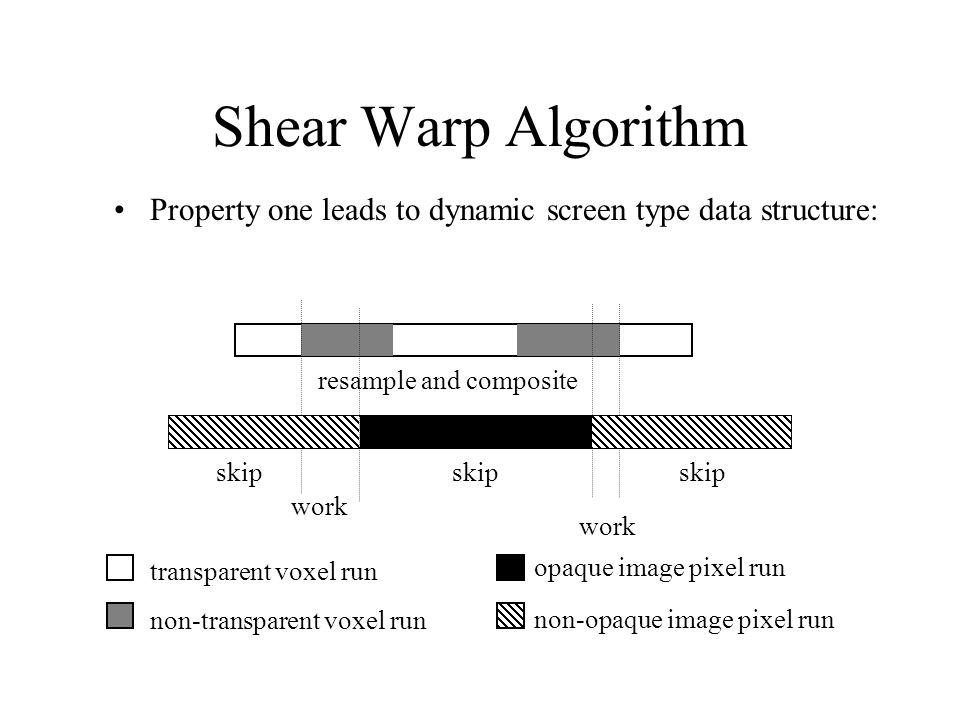 Shear Warp Algorithm Property one leads to dynamic screen type data structure: skip work skip work resample and composite transparent voxel run non-tr