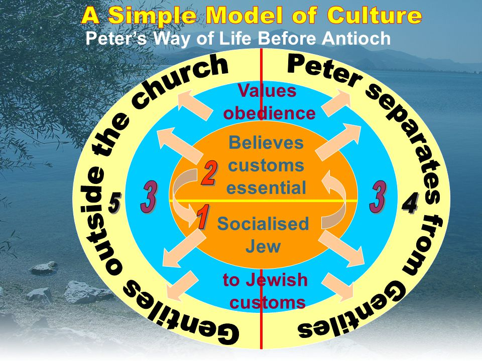 Peter's Way of Life Before Antioch Socialised Jew Believes customs essential Values obedience to Jewish customs