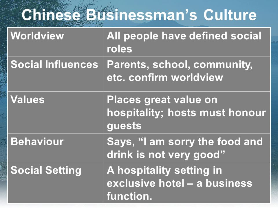 Chinese Businessman's Culture WorldviewAll people have defined social roles Social InfluencesParents, school, community, etc.