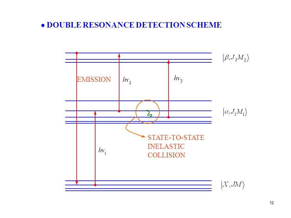12 EMISSION STATE-TO-STATE INELASTIC COLLISION  DOUBLE RESONANCE DETECTION SCHEME