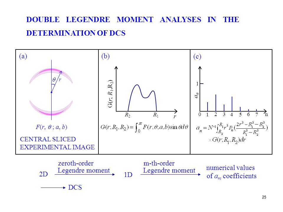 25 DOUBLE LEGENDRE MOMENT ANALYSES IN THE DETERMINATION OF DCS (a) (b) (c) F(r,  ; a, b) CENTRAL SLICED EXPERIMENTAL IMAGE 2D zeroth-order Legendre moment 1D m-th-order Legendre moment numerical values of a m coefficients DCS  r R2R2 R1R1 r 0 1 23 4 5 6 7 n G(r; R 1,R 2 ) anan 1