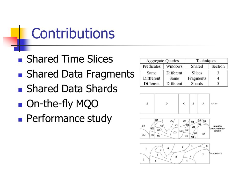 Shared Time Slice (STS) To share Windows, there are TWO approaches Paned Paired