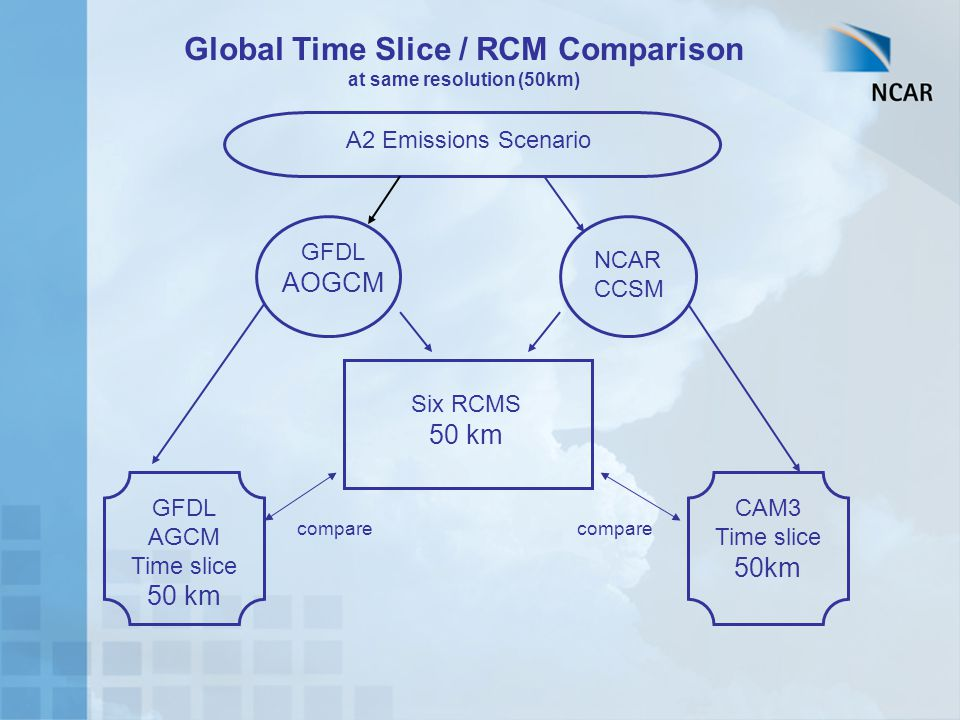 A2 Emissions Scenario GFDL AOGCM NCAR CCSM Global Time Slice / RCM Comparison at same resolution (50km) Six RCMS 50 km GFDL AGCM Time slice 50 km CAM3
