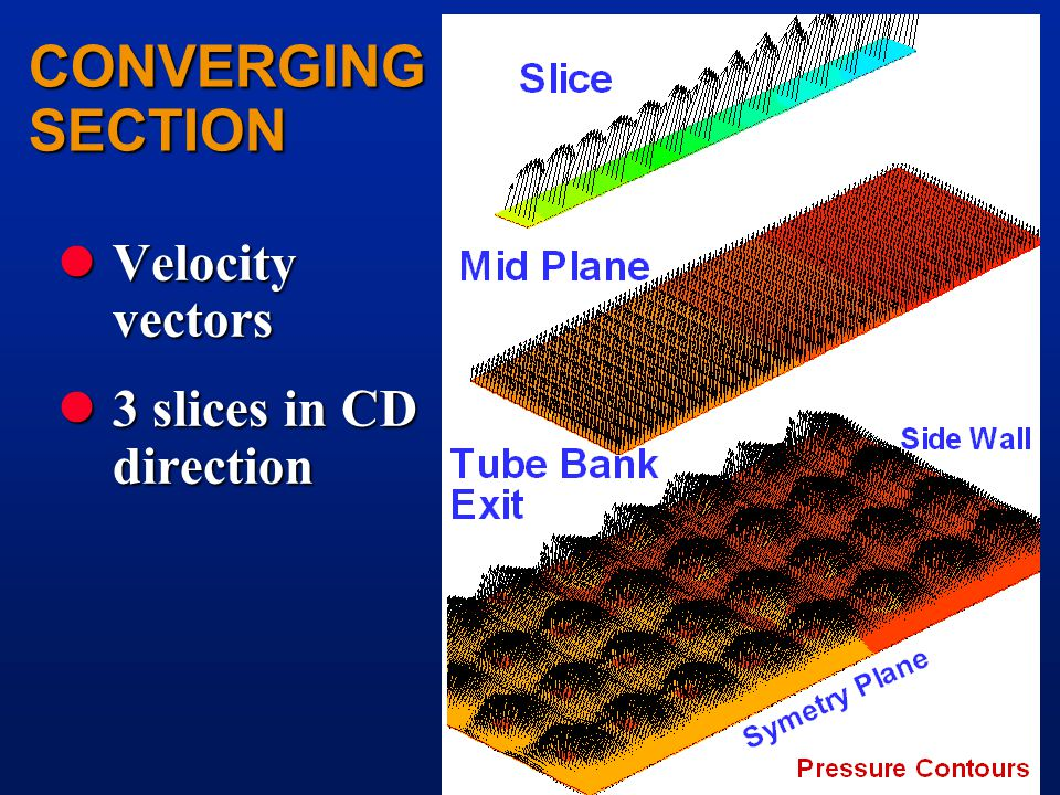 CONVERGING SECTION lVelocity vectors l3 slices in CD direction