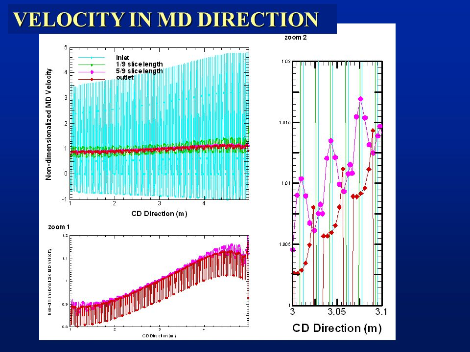VELOCITY IN MD DIRECTION
