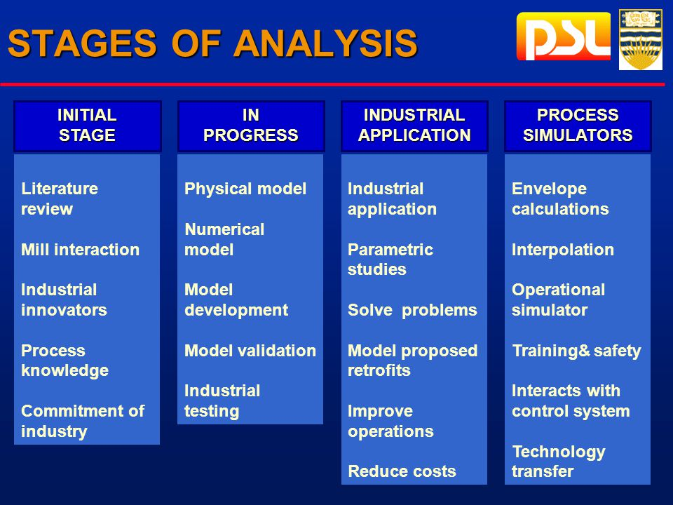 STAGES OF ANALYSIS INPROGRESSINDUSTRIALAPPLICATIONPROCESSSIMULATORS Literature review Mill interaction Industrial innovators Process knowledge Commitment of industry Physical model Numerical model Model development Model validation Industrial testing Industrial application Parametric studies Solve problems Model proposed retrofits Improve operations Reduce costs Envelope calculations Interpolation Operational simulator Training& safety Interacts with control system Technology transfer INITIALSTAGE