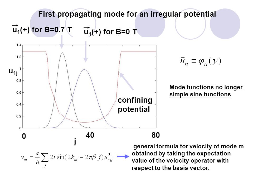 First propagating mode for an irregular potential confining potential u 1 (+) for B=0.7 T j 0 4080 u 1 (+) for B=0 T u 1j Mode functions no longer simple sine functions general formula for velocity of mode m obtained by taking the expectation value of the velocity operator with respect to the basis vector.