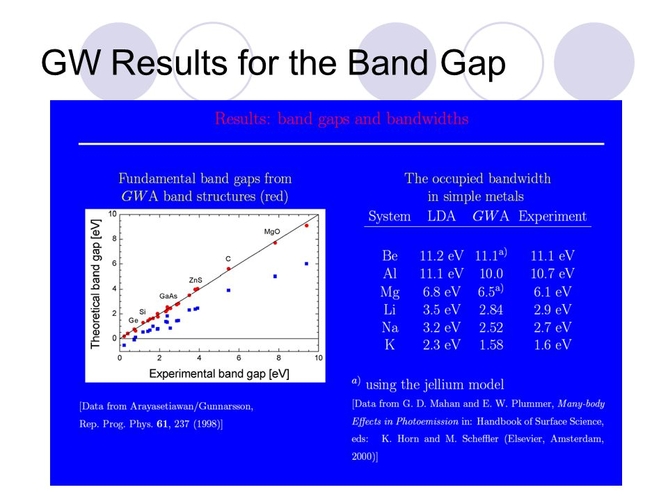 GW Results for the Band Gap