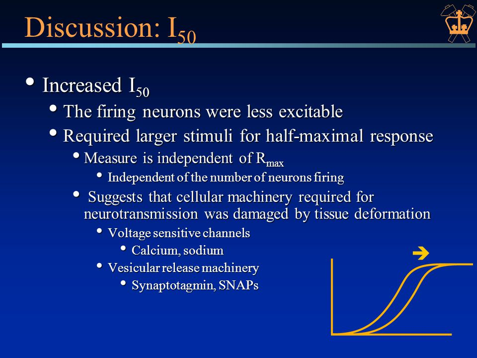Discussion: I 50 Increased I 50 Increased I 50 The firing neurons were less excitable The firing neurons were less excitable Required larger stimuli for half-maximal response Required larger stimuli for half-maximal response Measure is independent of R max Measure is independent of R max Independent of the number of neurons firing Independent of the number of neurons firing Suggests that cellular machinery required for neurotransmission was damaged by tissue deformation Suggests that cellular machinery required for neurotransmission was damaged by tissue deformation Voltage sensitive channels Voltage sensitive channels Calcium, sodium Calcium, sodium Vesicular release machinery Vesicular release machinery Synaptotagmin, SNAPs Synaptotagmin, SNAPs 