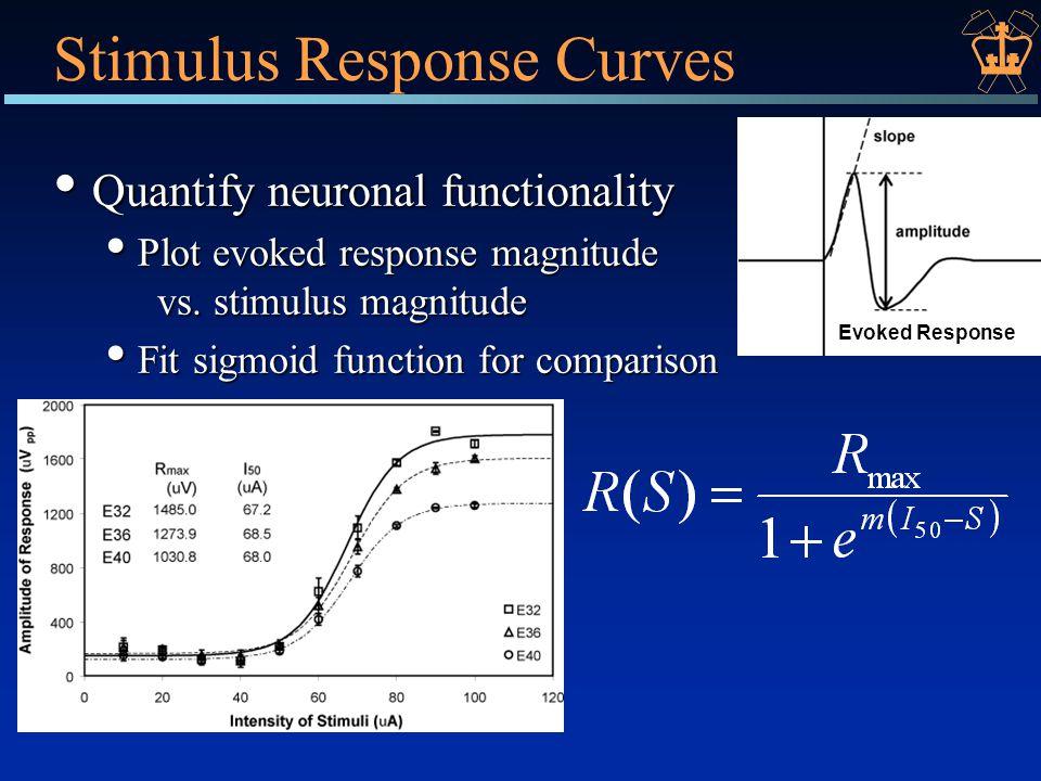 Stimulus Response Curves Quantify neuronal functionality Quantify neuronal functionality Plot evoked response magnitude vs.