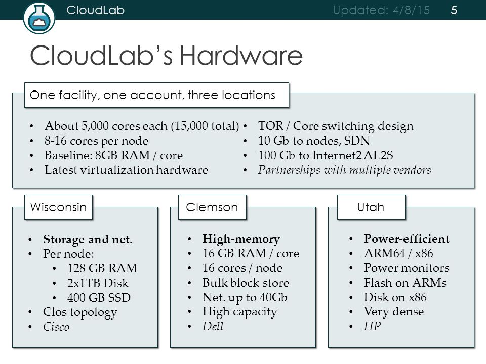 Updated: 4/8/15 CloudLab CloudLab's Hardware One facility, one account, three locations Wisconsin Clemson Utah About 5,000 cores each (15,000 total) 8-16 cores per node Baseline: 8GB RAM / core Latest virtualization hardware TOR / Core switching design 10 Gb to nodes, SDN 100 Gb to Internet2 AL2S Partnerships with multiple vendors Storage and net.