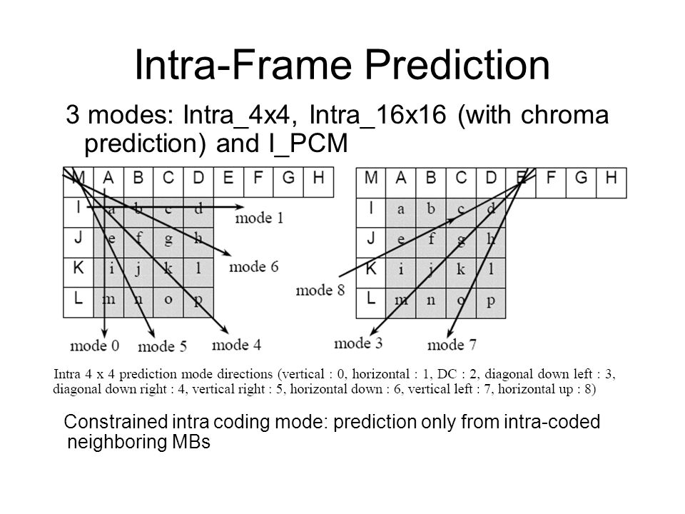 Intra-Frame Prediction Constrained intra coding mode: prediction only from intra-coded neighboring MBs 3 modes: Intra_4x4, Intra_16x16 (with chroma prediction) and I_PCM