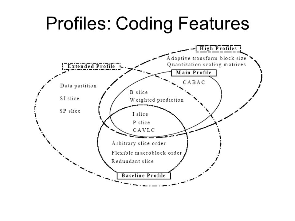 Profiles: Coding Features