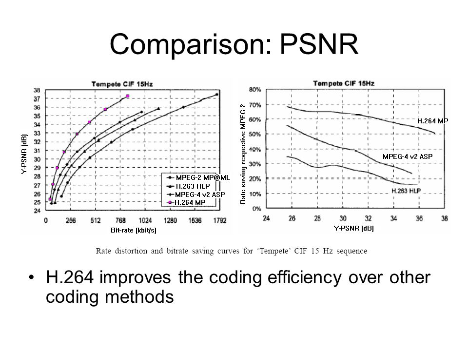Comparison: PSNR H.264 improves the coding efficiency over other coding methods