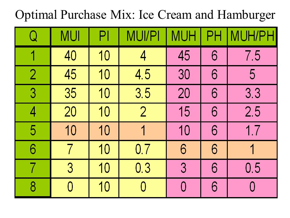 Optimal Purchase Mix: Ice Cream and Hamburger