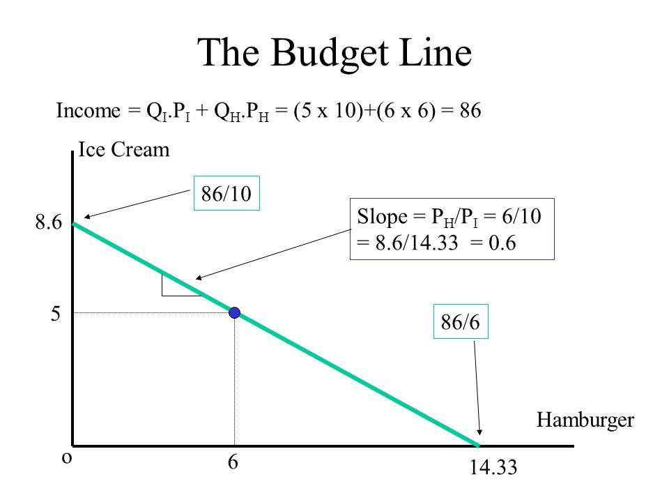 The Budget Line Income = Q I.P I + Q H.P H = (5 x 10)+(6 x 6) = 86 Ice Cream Hamburger o 8.6 14.33 5 6 86/10 86/6 Slope = P H /P I = 6/10 = 8.6/14.33