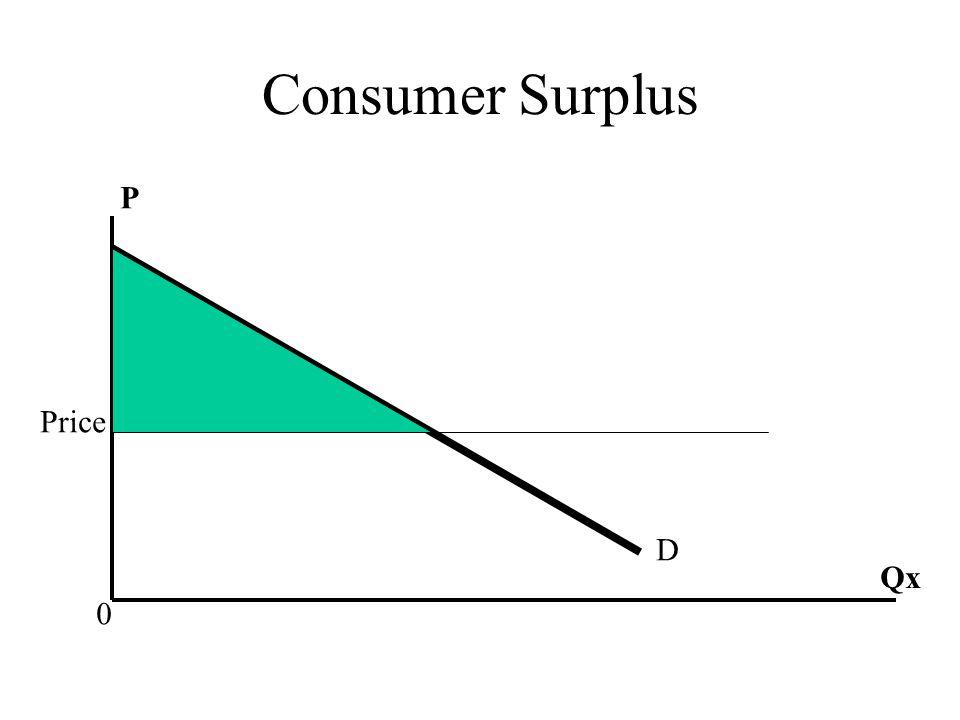 Consumer Surplus Price D Qx 0 P