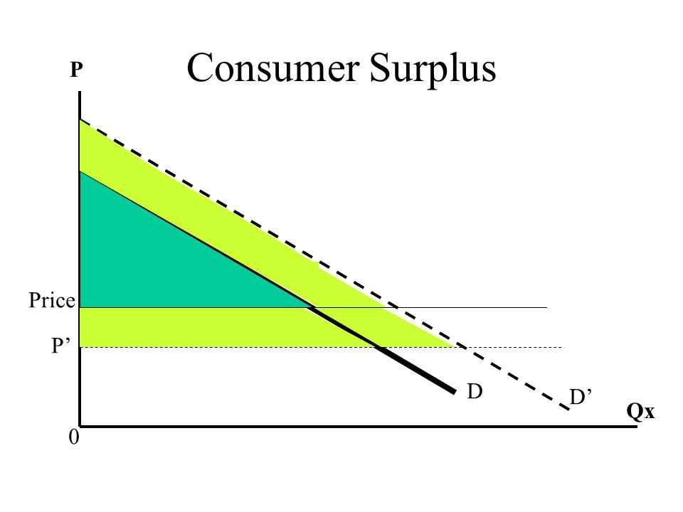 Consumer Surplus Price D Qx 0 P D' P'