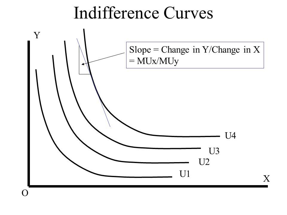 Indifference Curves X Y U1 U2 U3 U4 O Slope = Change in Y/Change in X = MUx/MUy