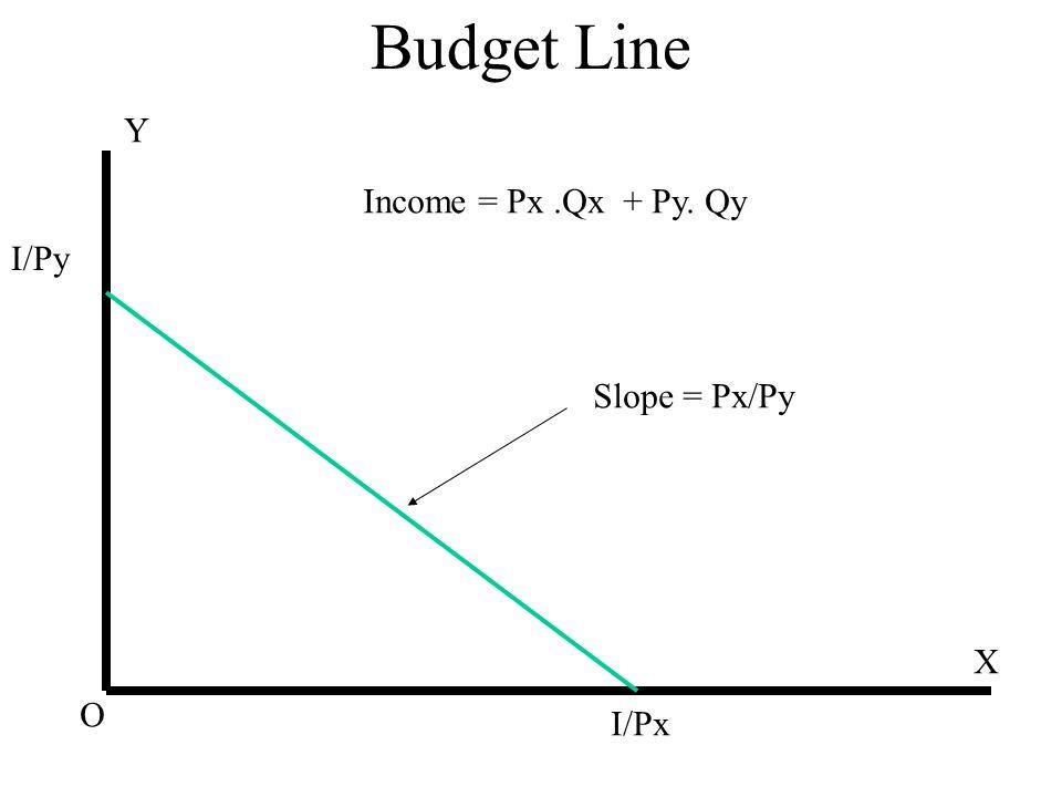 Budget Line X Y O Income = Px.Qx + Py. Qy I/Py I/Px Slope = Px/Py