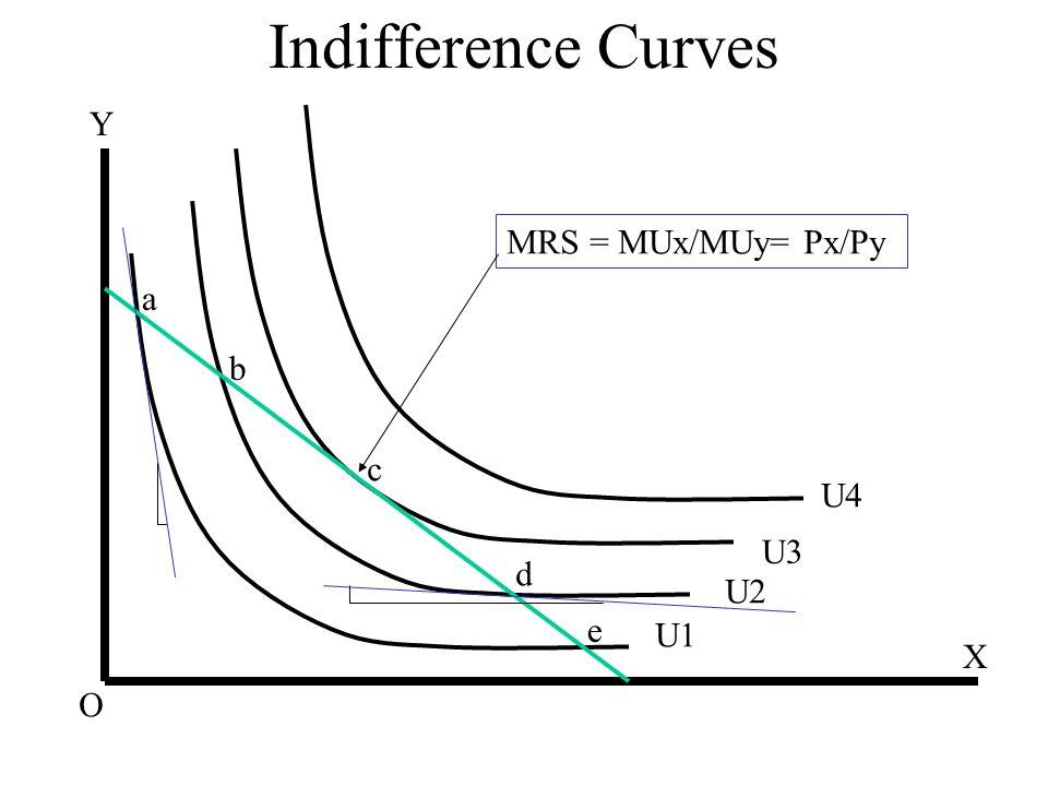 Indifference Curves X Y U1 U2 U3 U4 O a b c d e MRS = MUx/MUy= Px/Py