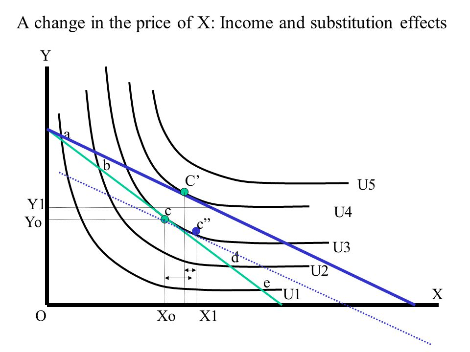 """A change in the price of X: Income and substitution effects X Y U1 U2 U3 U4 O a b c d e U5 C' Xo X1 Yo Y1 c"""""""