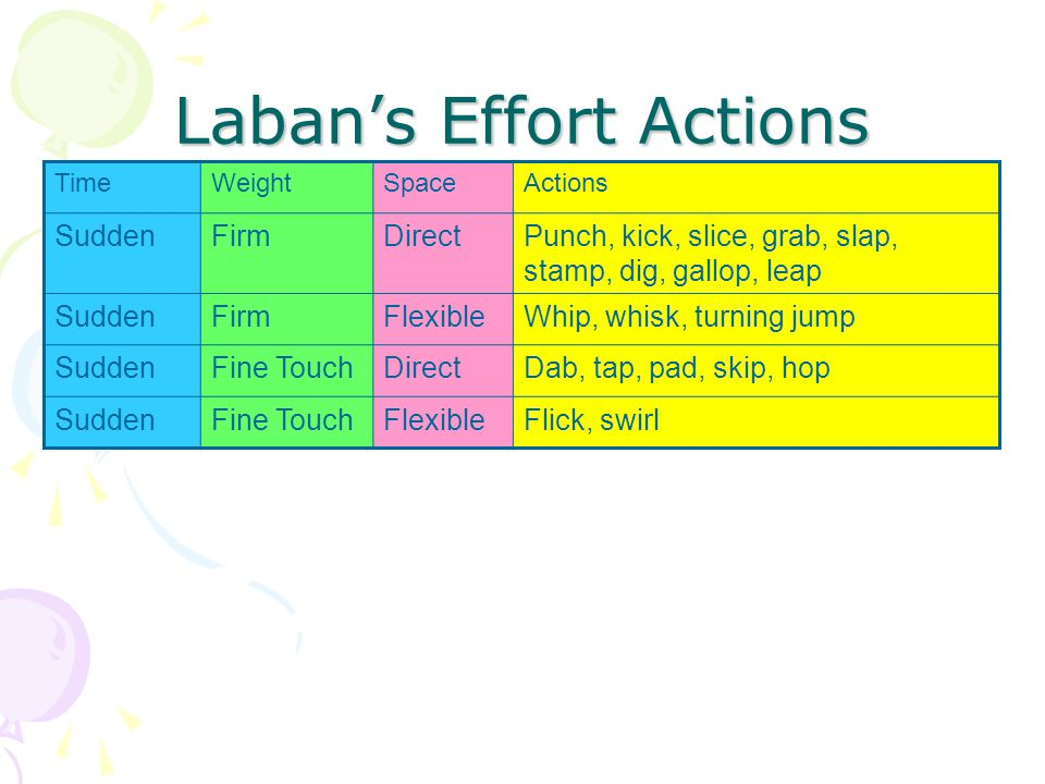 Laban's Effort Actions TimeWeightSpaceActions SuddenFirmDirectPunch, kick, slice, grab, slap, stamp, dig, gallop, leap SuddenFirmFlexibleWhip, whisk, turning jump SuddenFine TouchDirectDab, tap, pad, skip, hop SuddenFine TouchFlexibleFlick, swirl