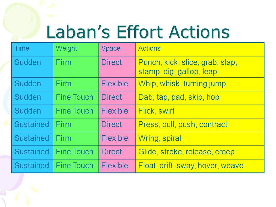Laban's Effort Actions TimeWeightSpaceActions SuddenFirmDirectPunch, kick, slice, grab, slap, stamp, dig, gallop, leap SuddenFirmFlexibleWhip, whisk, turning jump SuddenFine TouchDirectDab, tap, pad, skip, hop SuddenFine TouchFlexibleFlick, swirl SustainedFirmDirectPress, pull, push, contract SustainedFirmFlexibleWring, spiral SustainedFine TouchDirectGlide, stroke, release, creep SustainedFine TouchFlexibleFloat, drift, sway, hover, weave