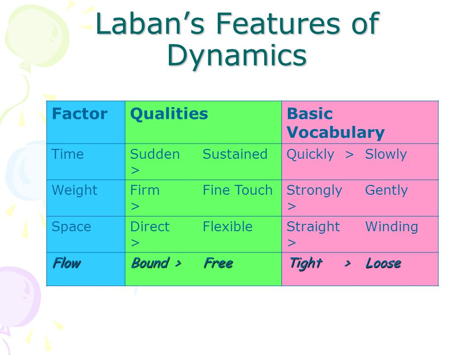Laban's Features of Dynamics FactorQualitiesBasic Vocabulary TimeSudden > SustainedQuickly >Slowly WeightFirm > Fine TouchStrongly > Gently SpaceDirect > FlexibleStraight > Winding Flow Bound > Free Tight > Loose