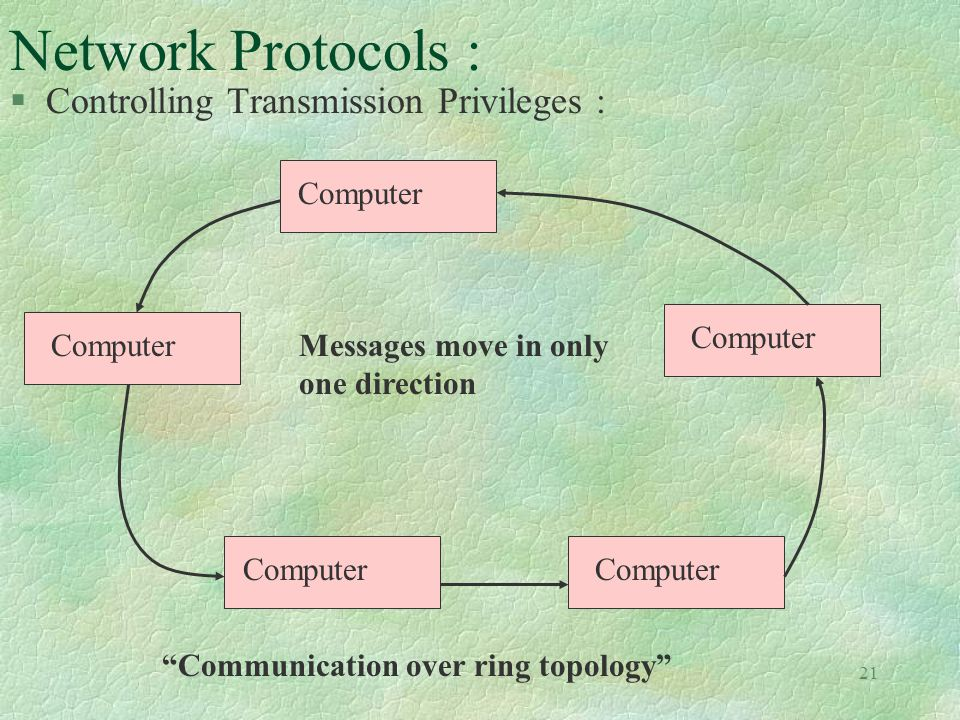 21 Network Protocols : §Controlling Transmission Privileges : Computer Messages move in only one direction Communication over ring topology
