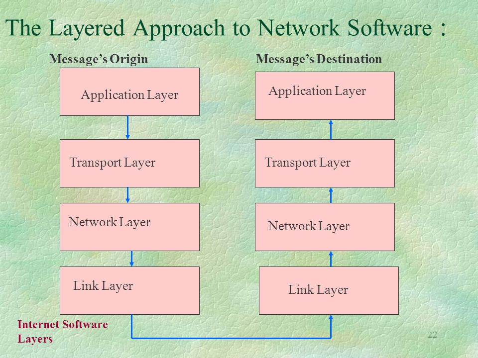 22 The Layered Approach to Network Software : Application Layer Transport Layer Network Layer Link Layer Message's OriginMessage's Destination Internet Software Layers