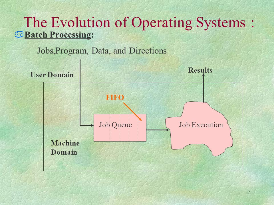 3 The Evolution of Operating Systems : aBatch Processing: User Domain Machine Domain Jobs,Program, Data, and Directions Job QueueJob Execution Results FIFO