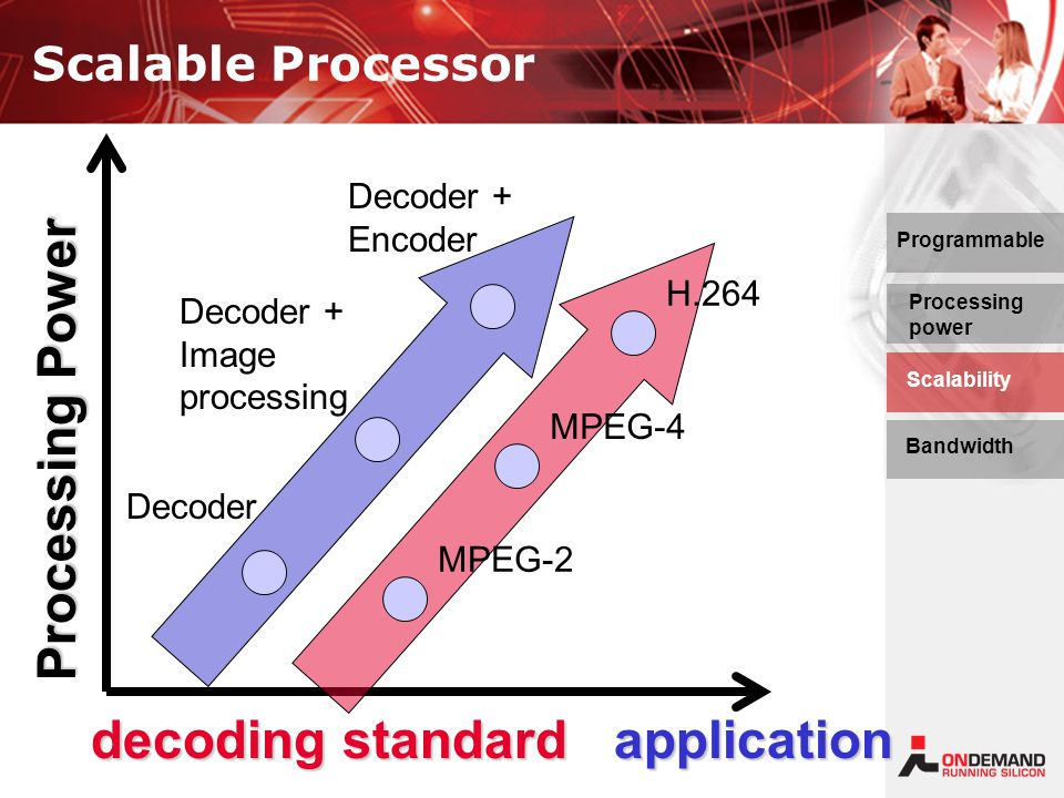Scalable Processor application Processing Power Decoder + Encoder Decoder + Image processing Decoder Programmable Processing power Bandwidth Scalability H.264 MPEG-4 MPEG-2 decoding standard