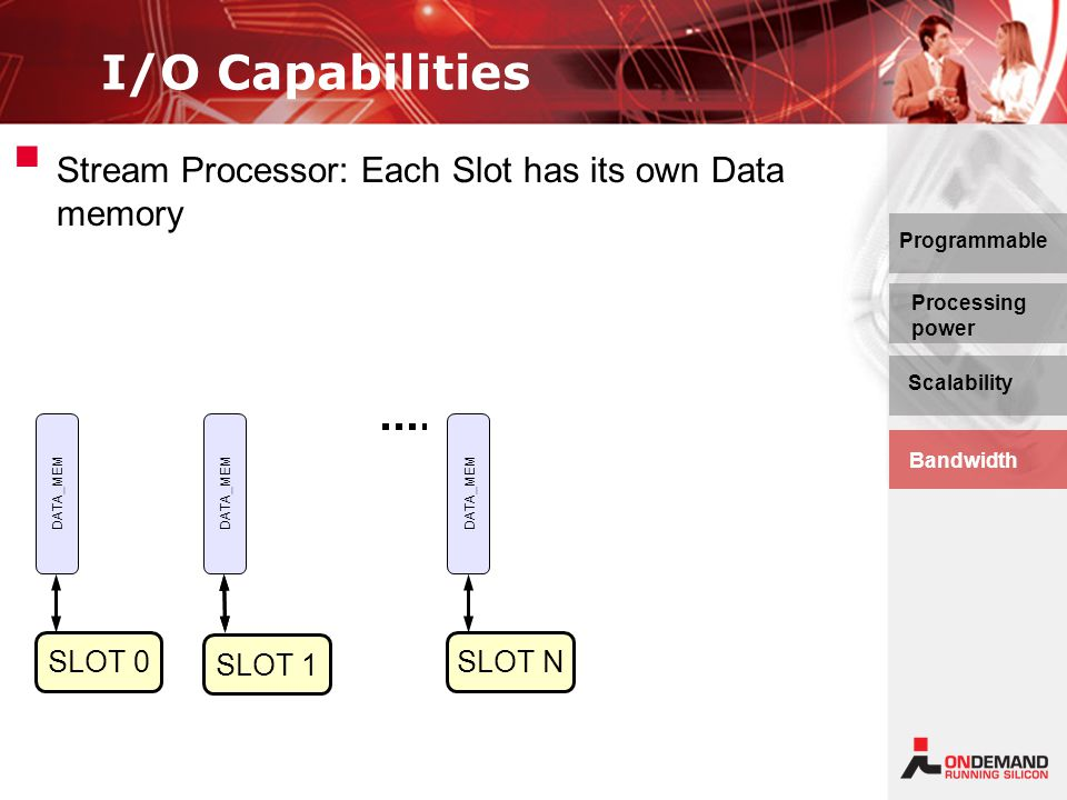 I/O Capabilities Programmable Processing power Scalability Bandwidth   Stream Processor: Each Slot has its own Data memory SLOT 0 DATA_MEM SLOT 1 SLOT N DATA_MEM