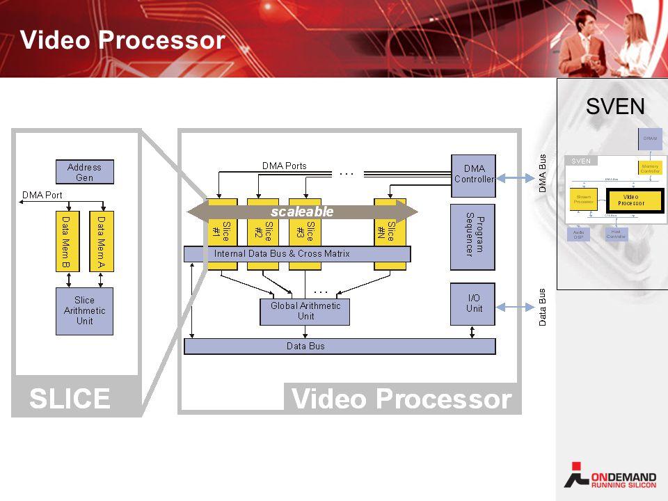 Video Processor SVEN