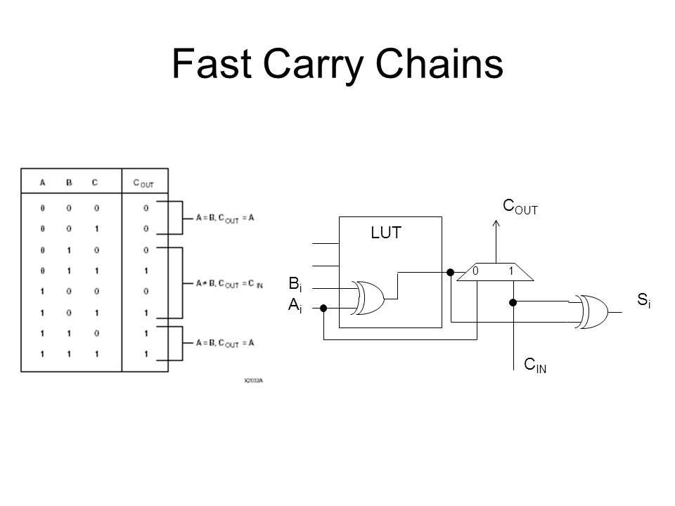 Fast Carry Chains BiBi AiAi C OUT C IN LUT SiSi 01