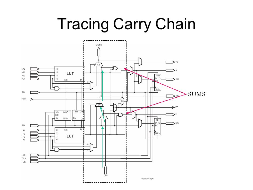 Tracing Carry Chain
