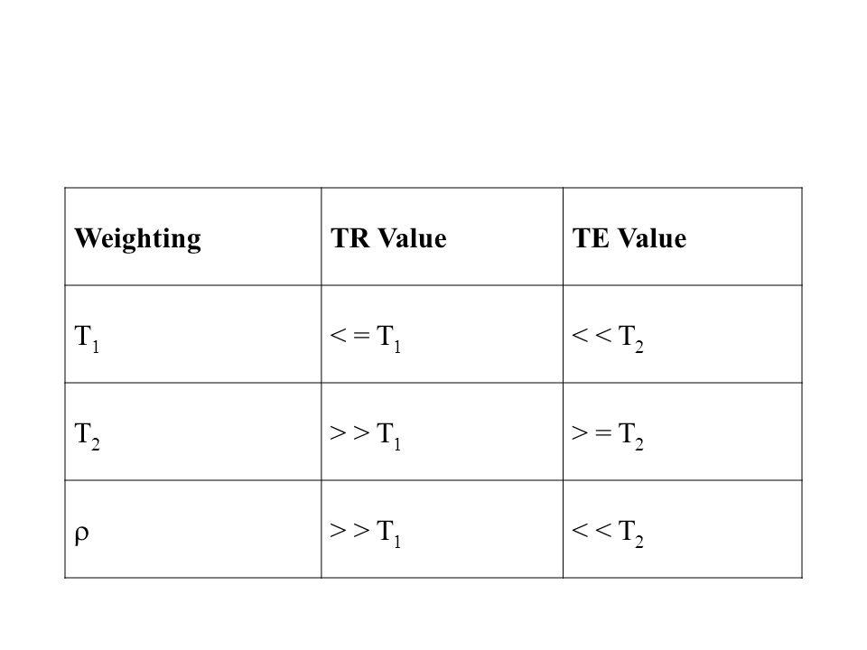 WeightingTR ValueTE Value T1T1 < = T 1 < < T 2 T2T2 > > T 1 > = T 2  > > T 1 < < T 2