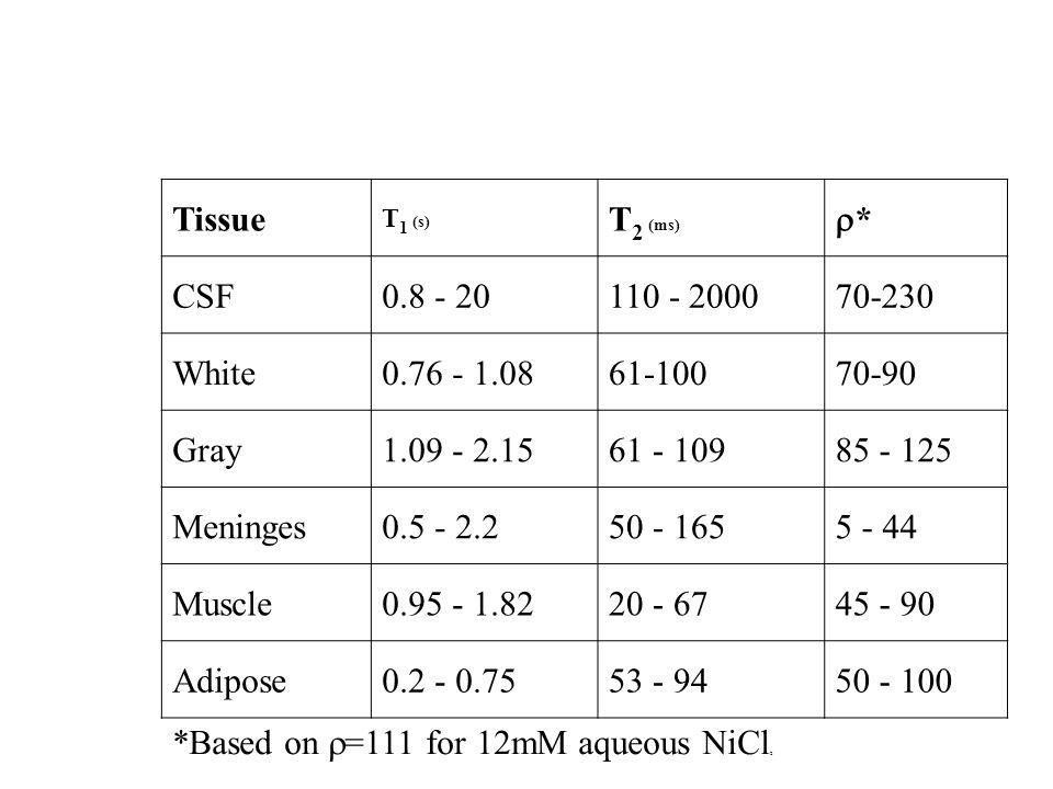 Tissue T 1 (s) T 2 (ms) ** CSF0.8 - 20110 - 200070-230 White0.76 - 1.0861-10070-90 Gray1.09 - 2.1561 - 10985 - 125 Meninges0.5 - 2.250 - 1655 - 44 M
