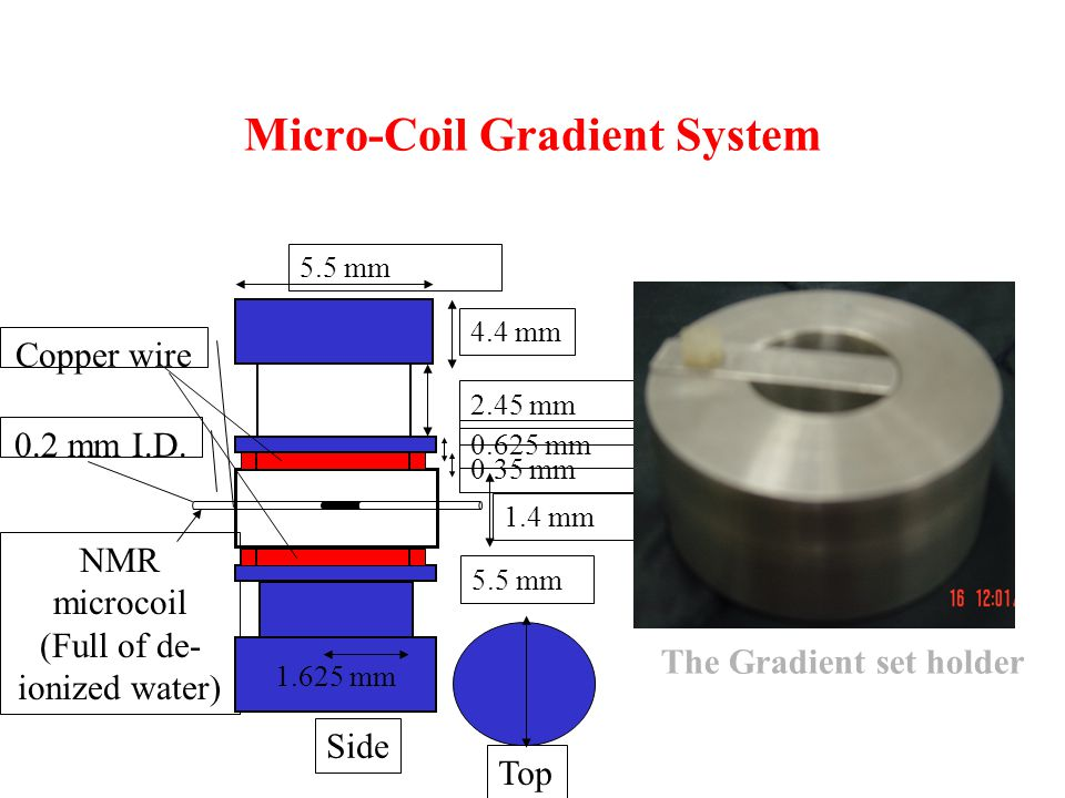 0.2 mm I.D. NMR microcoil (Full of de- ionized water) Copper wire 5.5 mm Top 1.625 mm 4.4 mm 1.4 mm 5.5 mm Side 2.45 mm 0.35 mm 0.625 mm The Gradient