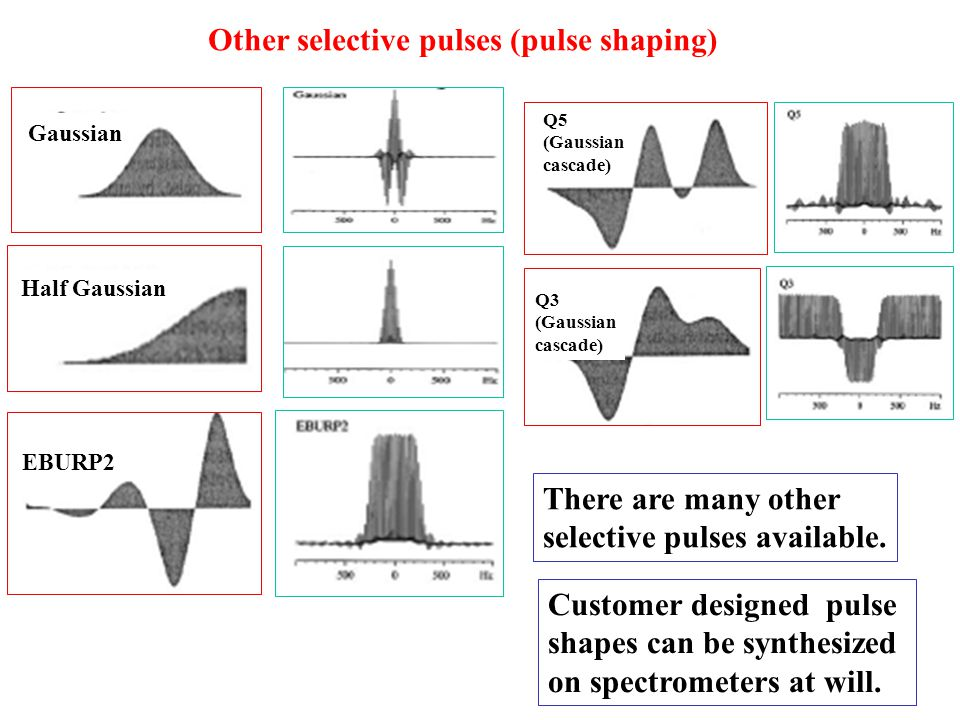 Gaussian Half Gaussian EBURP2 Q5 (Gaussian cascade) Q3 (Gaussian cascade) There are many other selective pulses available. Customer designed pulse sha