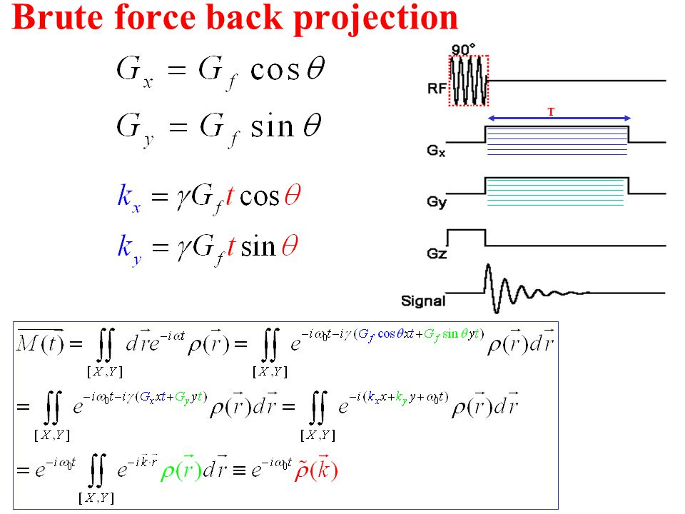Brute force back projection T
