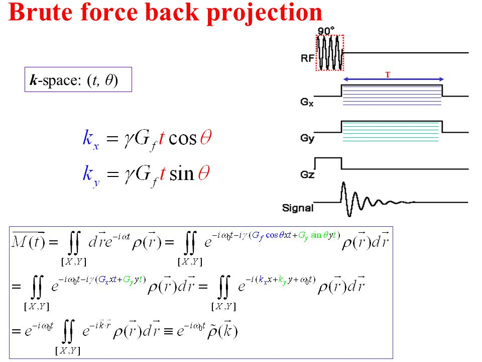 Brute force back projection T k-space: (t, θ)