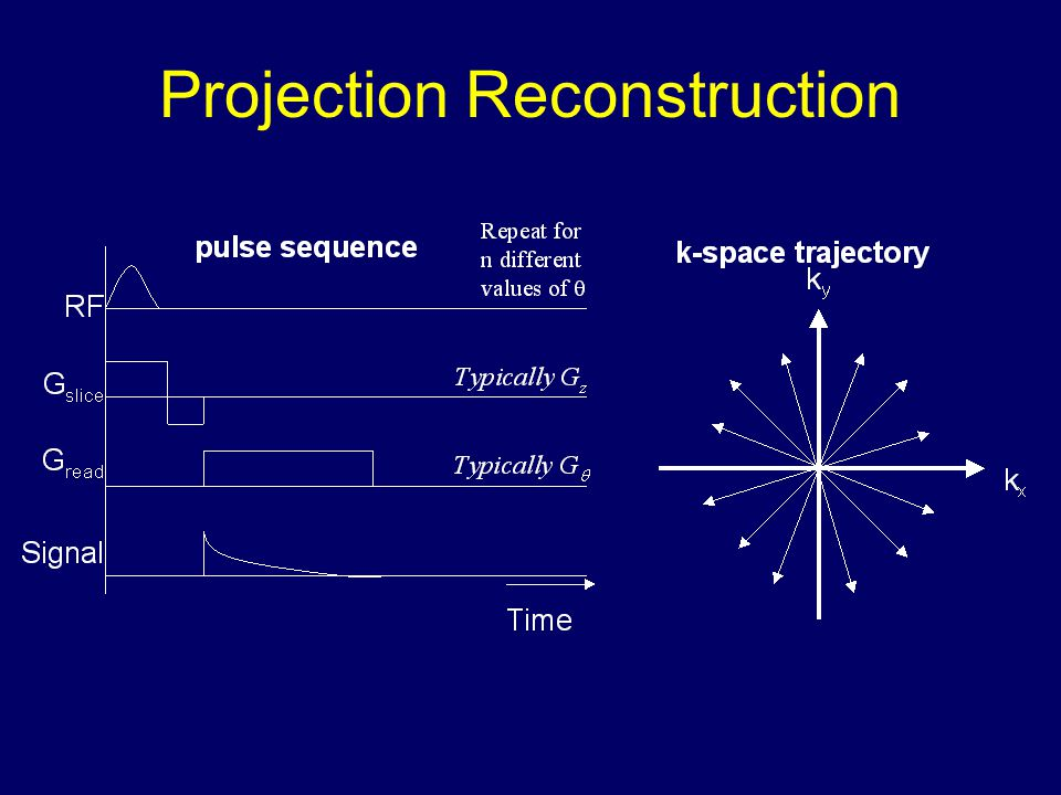 K space Units: rad/ m Increasing spatial frequency