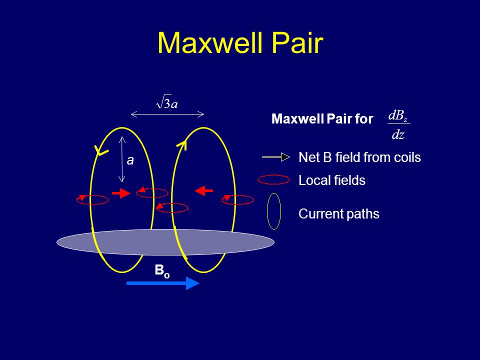 Maxwell Pair Net B field from coils Local fields Current paths B o a3 a Maxwell Pair for dz dB z