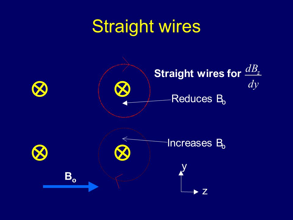 Straight wires B o y z Increases B o Reduces B o Straight wires for dy dB z