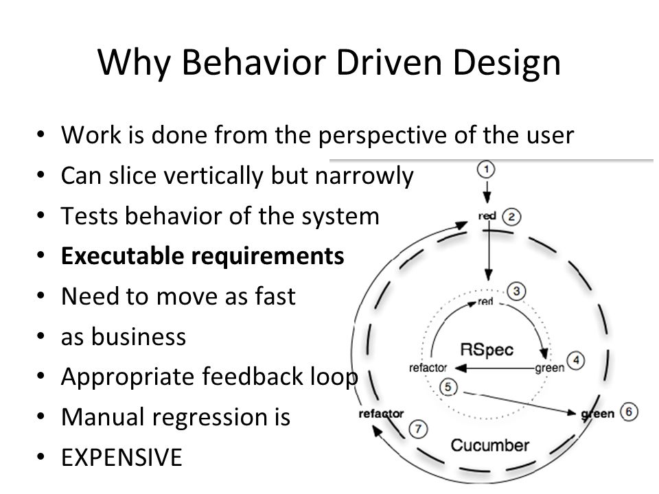 Why Behavior Driven Design Work is done from the perspective of the user Can slice vertically but narrowly Tests behavior of the system Executable requirements Need to move as fast as business Appropriate feedback loop Manual regression is EXPENSIVE