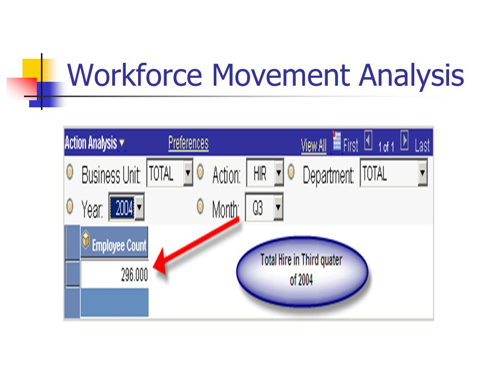 Workforce Movement Analysis