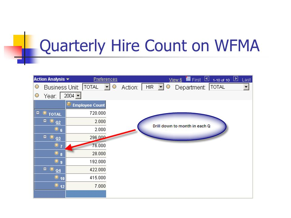 Quarterly Hire Count on WFMA