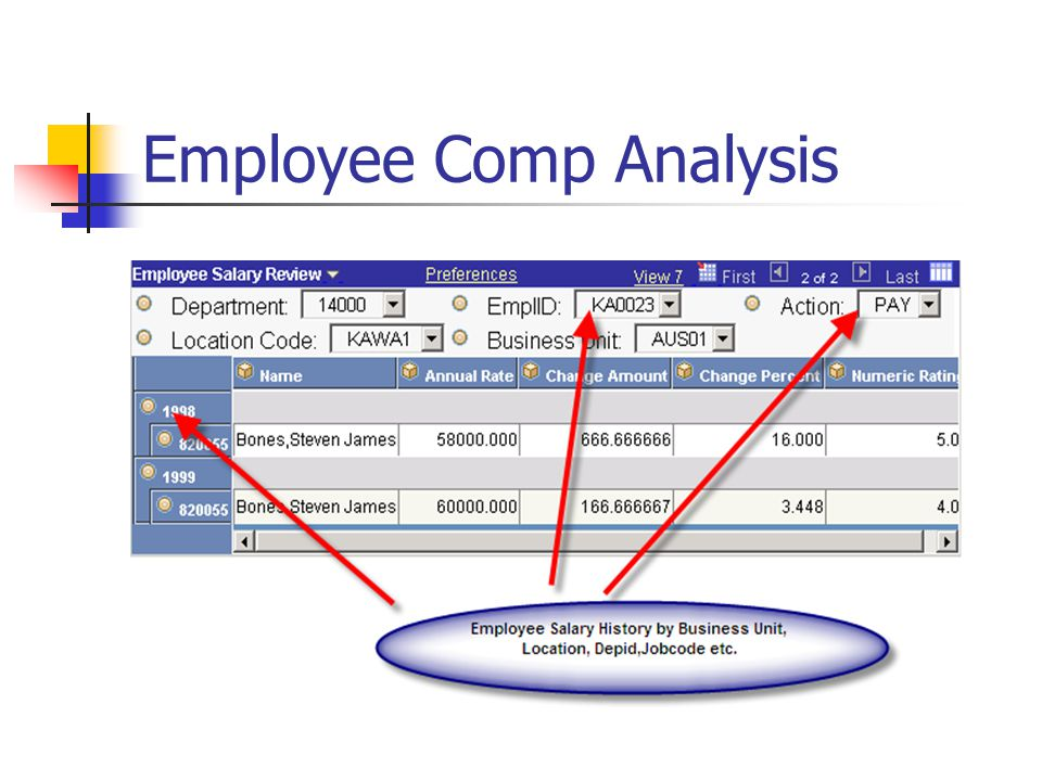Employee Comp Analysis